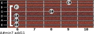 A#min7(add11) for guitar on frets 6, 6, 6, 8, 6, 9