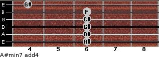A#min7(add4) for guitar on frets 6, 6, 6, 6, 6, 4
