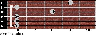 A#min7(add4) for guitar on frets 6, 6, 6, 8, 6, 9