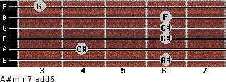 A#min7(add6) for guitar on frets 6, 4, 6, 6, 6, 3