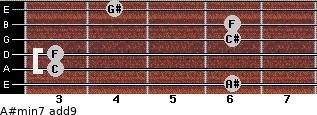 A#min7(add9) for guitar on frets 6, 3, 3, 6, 6, 4