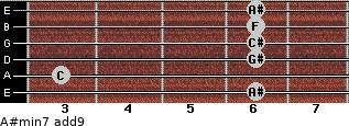 A#min7(add9) for guitar on frets 6, 3, 6, 6, 6, 6