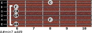 A#min7(add9) for guitar on frets 6, 8, 6, 6, 6, 8
