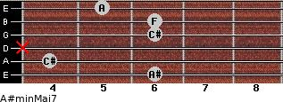 A#min(Maj7) for guitar on frets 6, 4, x, 6, 6, 5