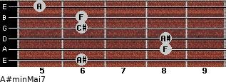 A#min(Maj7) for guitar on frets 6, 8, 8, 6, 6, 5