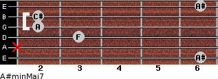 A#min(Maj7) for guitar on frets 6, x, 3, 2, 2, 6