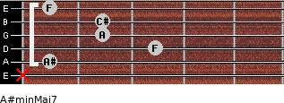 A#min(Maj7) for guitar on frets x, 1, 3, 2, 2, 1