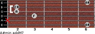 A#min(addM7) for guitar on frets 6, x, 3, 2, 2, 6