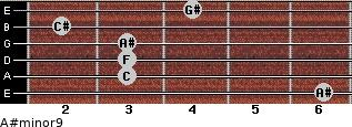 A#minor9 for guitar on frets 6, 3, 3, 3, 2, 4