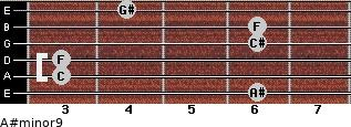 A#minor9 for guitar on frets 6, 3, 3, 6, 6, 4