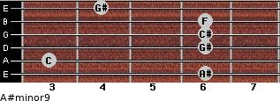A#minor9 for guitar on frets 6, 3, 6, 6, 6, 4