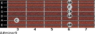 A#minor9 for guitar on frets 6, 3, 6, 6, 6, 6