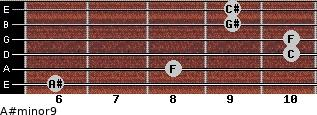A#minor9 for guitar on frets 6, 8, 10, 10, 9, 9