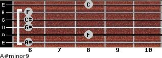 A#minor9 for guitar on frets 6, 8, 6, 6, 6, 8