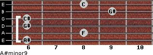 A#minor9 for guitar on frets 6, 8, 6, 6, 9, 8