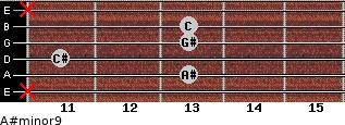 A#minor9 for guitar on frets x, 13, 11, 13, 13, x