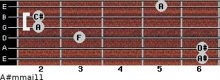 A#m(maj11) for guitar on frets 6, 6, 3, 2, 2, 5