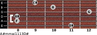 A#m(maj11/13)/D# for guitar on frets 11, 8, 8, 12, 10, 9