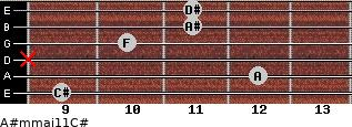 A#m(maj11)/C# for guitar on frets 9, 12, x, 10, 11, 11