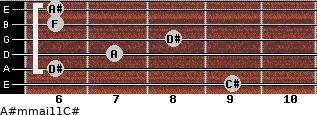 A#m(maj11)/C# for guitar on frets 9, 6, 7, 8, 6, 6