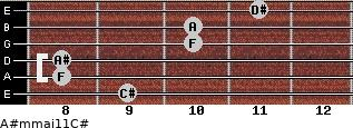 A#m(maj11)/C# for guitar on frets 9, 8, 8, 10, 10, 11