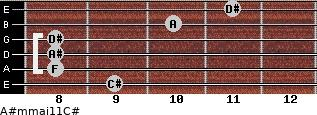 A#m(maj11)/C# for guitar on frets 9, 8, 8, 8, 10, 11
