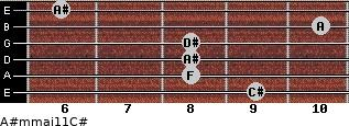 A#m(maj11)/C# for guitar on frets 9, 8, 8, 8, 10, 6
