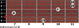 A#m(maj11)/C# for guitar on frets 9, x, 7, 10, 11, 11