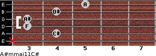 A#m(maj11)/C# for guitar on frets x, 4, 3, 3, 4, 5