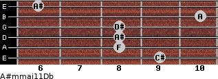 A#m(maj11)/Db for guitar on frets 9, 8, 8, 8, 10, 6