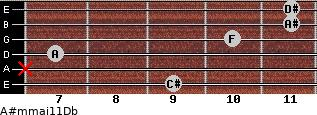 A#m(maj11)/Db for guitar on frets 9, x, 7, 10, 11, 11
