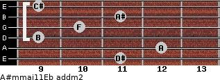 A#m(maj11)/Eb add(m2) guitar chord