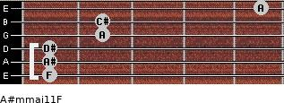 A#m(maj11)/F for guitar on frets 1, 1, 1, 2, 2, 5