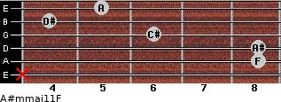 A#m(maj11)/F for guitar on frets x, 8, 8, 6, 4, 5