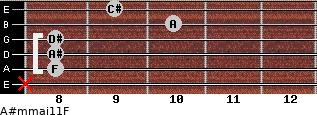 A#m(maj11)/F for guitar on frets x, 8, 8, 8, 10, 9