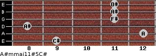 A#m(maj11)#5/C# for guitar on frets 9, 12, 8, 11, 11, 11