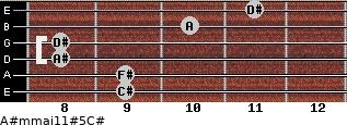 A#m(maj11)#5/C# for guitar on frets 9, 9, 8, 8, 10, 11