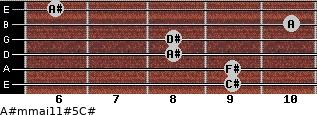 A#m(maj11)#5/C# for guitar on frets 9, 9, 8, 8, 10, 6