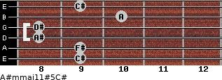 A#m(maj11)#5/C# for guitar on frets 9, 9, 8, 8, 10, 9