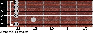 A#m(maj11)#5/D# for guitar on frets 11, 12, 11, 11, 11, 11