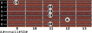 A#m(maj11)#5/D# for guitar on frets 11, 12, 11, 11, 11, 9