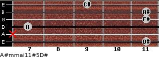 A#m(maj11)#5/D# for guitar on frets 11, x, 7, 11, 11, 9