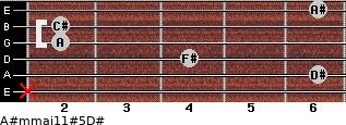 A#m(maj11)#5/D# for guitar on frets x, 6, 4, 2, 2, 6