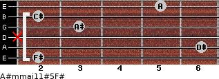 A#m(maj11)#5/F# for guitar on frets 2, 6, x, 3, 2, 5