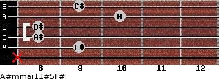 A#m(maj11)#5/F# for guitar on frets x, 9, 8, 8, 10, 9
