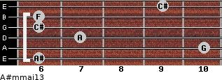 A#m(maj13) for guitar on frets 6, 10, 7, 6, 6, 9