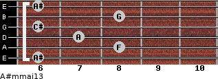 A#m(maj13) for guitar on frets 6, 8, 7, 6, 8, 6