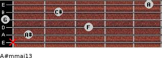 A#m(maj13) for guitar on frets x, 1, 3, 0, 2, 5