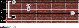 A#m(maj13) for guitar on frets x, 1, 5, 2, 2, 1