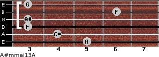 A#m(maj13)/A for guitar on frets 5, 4, 3, 3, 6, 3